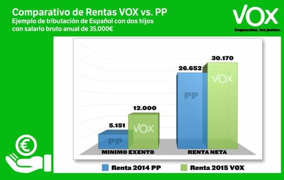 comparativa renta vox pp